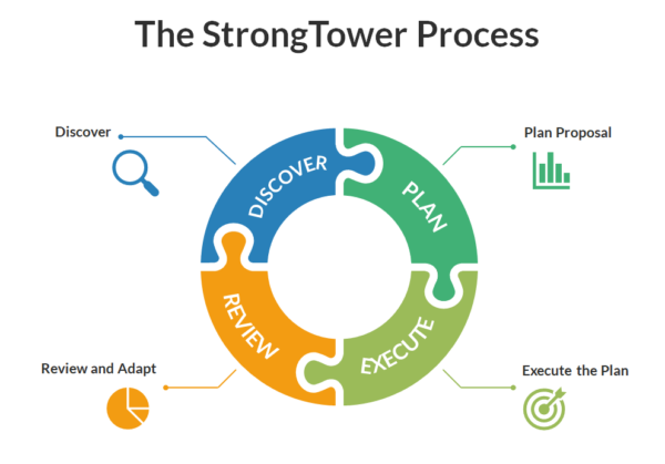 The StrongTower Wealth Management process for creating a financial plan for conservative Christian families
